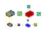 Visualization of the Eigen-structure Updating of Three-Dimensional Random Tensor